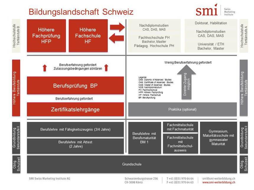 Swiss Marketing Institute AG - Prüfungsfit?